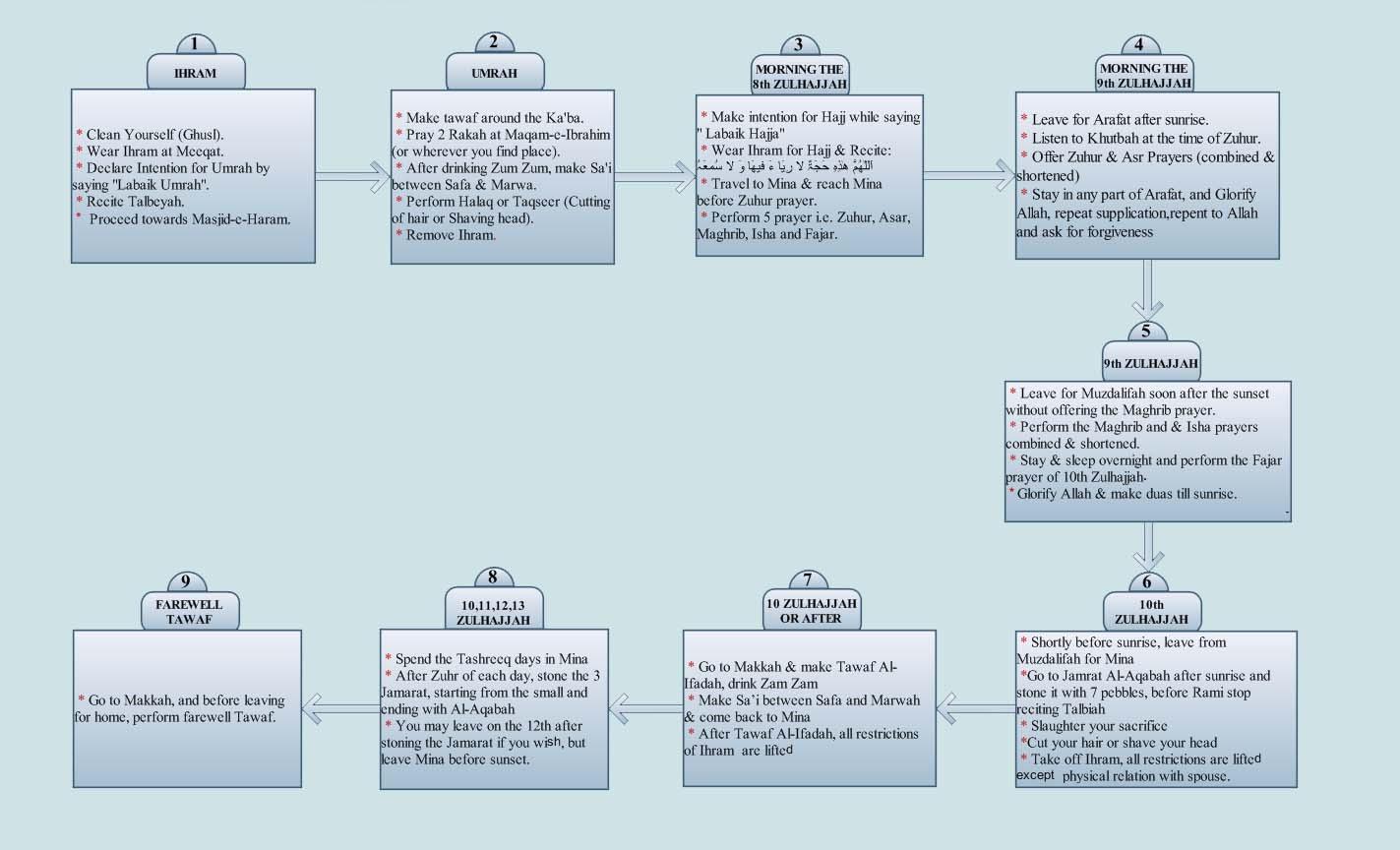 Hajj-Flow-Chart-eng